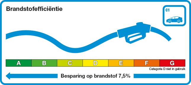 uitleg brandstofefficientie